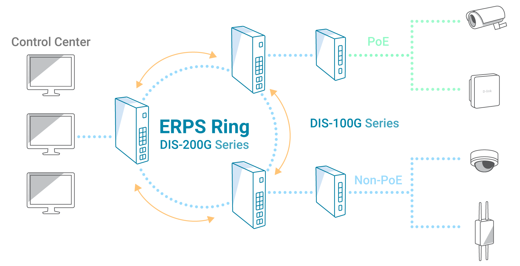 High Availability with Rapid Failover - ERPS Ring